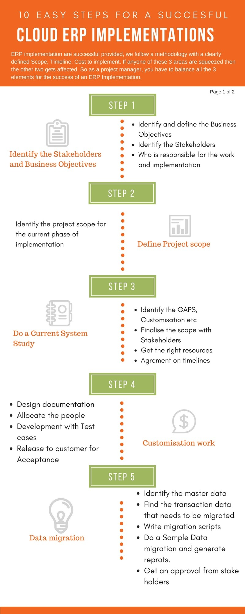 10 Steps For A Successful Erp Implementation Infographic