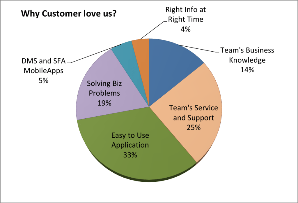 Why Customer Love Us?