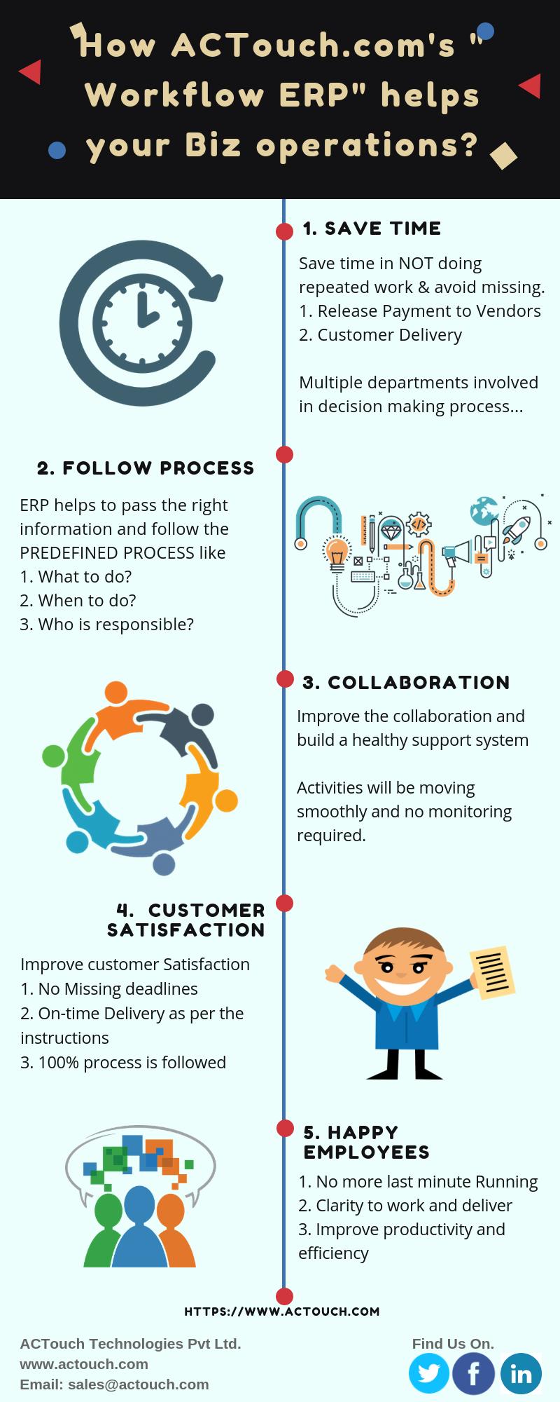 Business Workflow ERP